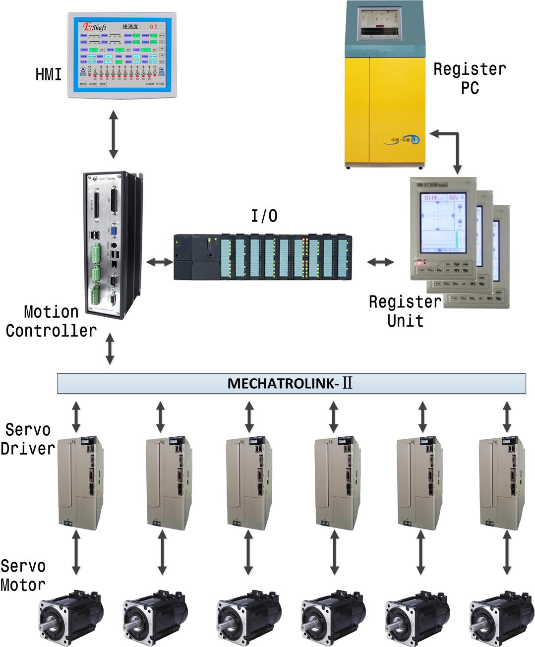 (英文)电子轴结构图-3000-人机带画面.png