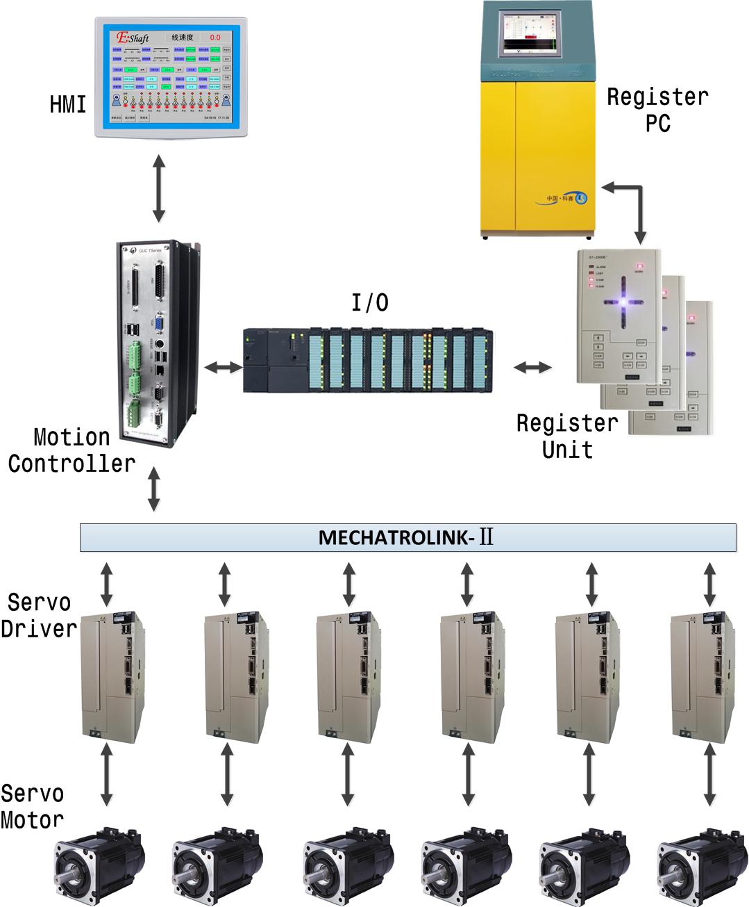 (英文)电子轴结构图-2000E+-人机带画面.png